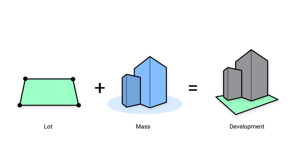 Lot plus Mass equals Development