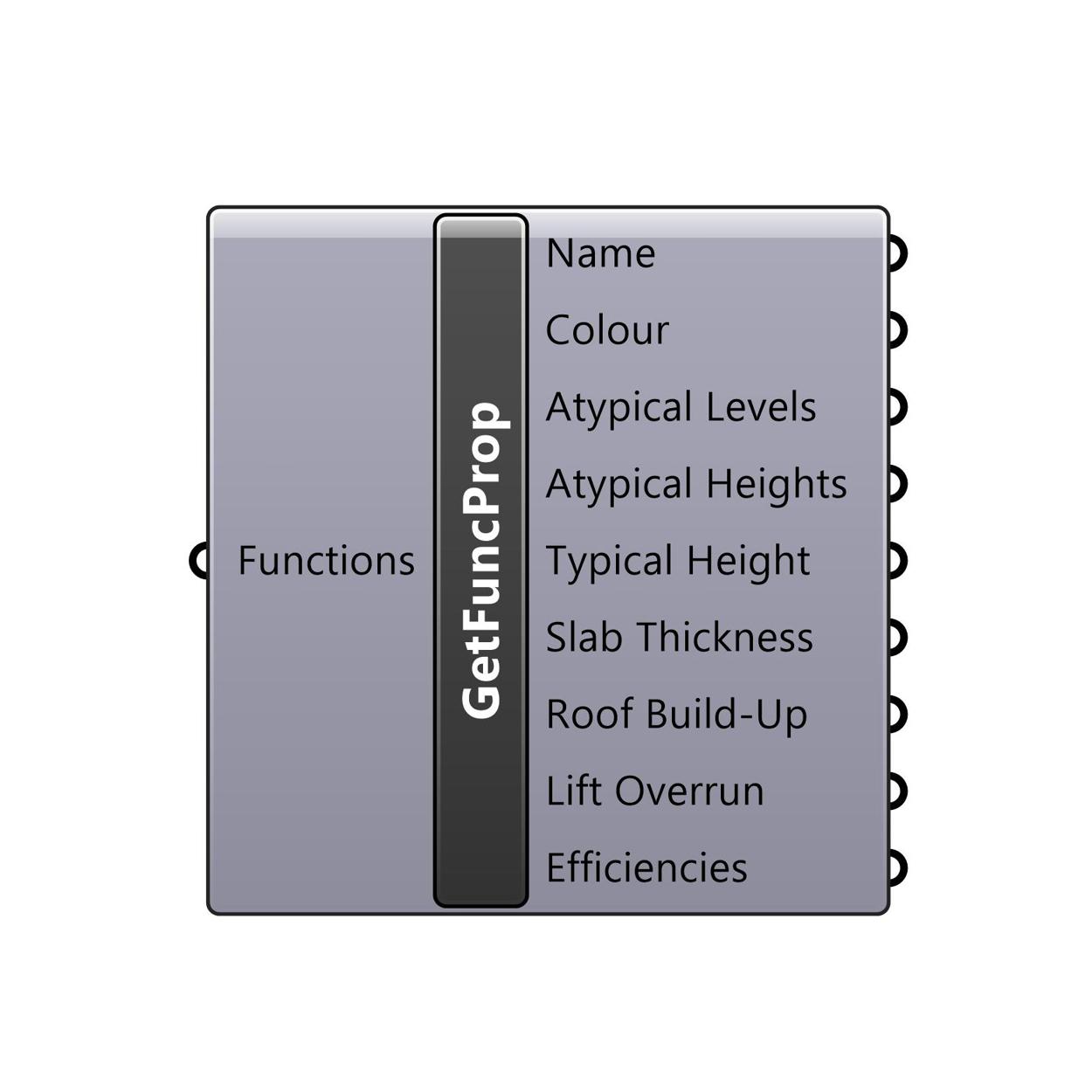 Get Function Properties component