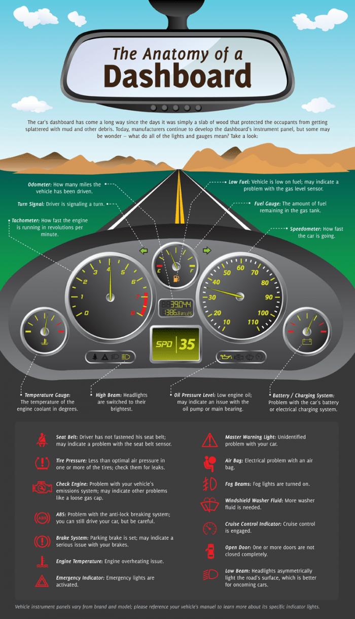 The Anatomy of a Dashboard