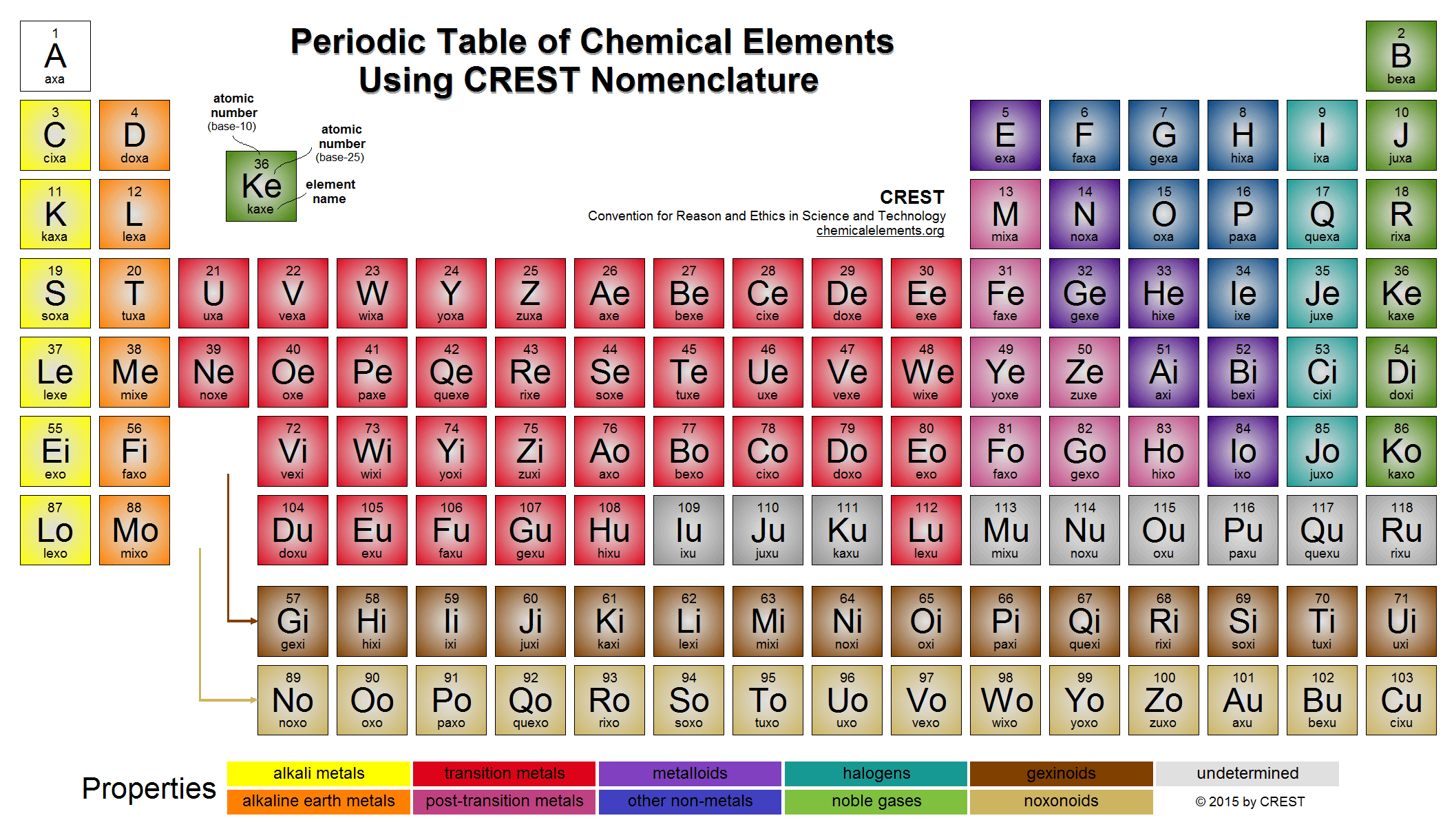 Metric Periodic Table Of Chemical Elements