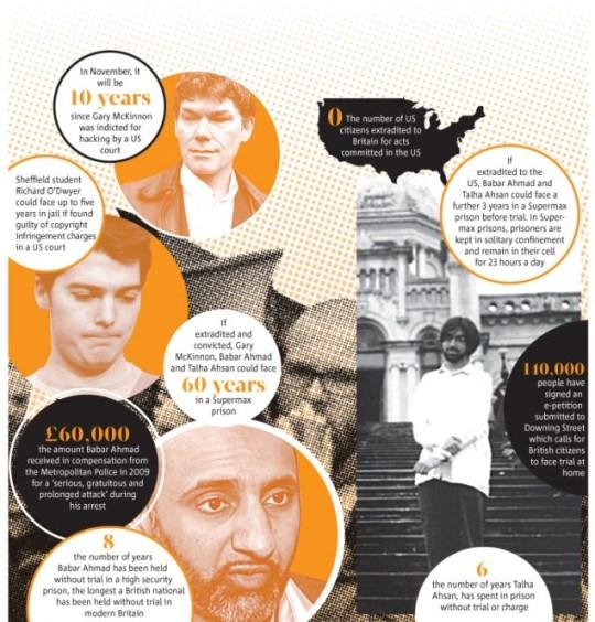 Gary McKinnon, Richard O'Dwyer, Talha Ahsan and Babar Ahmad extradition
