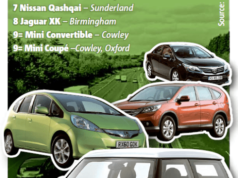 Made in Britain, loved by motorists: Most popular cars all manufactured here