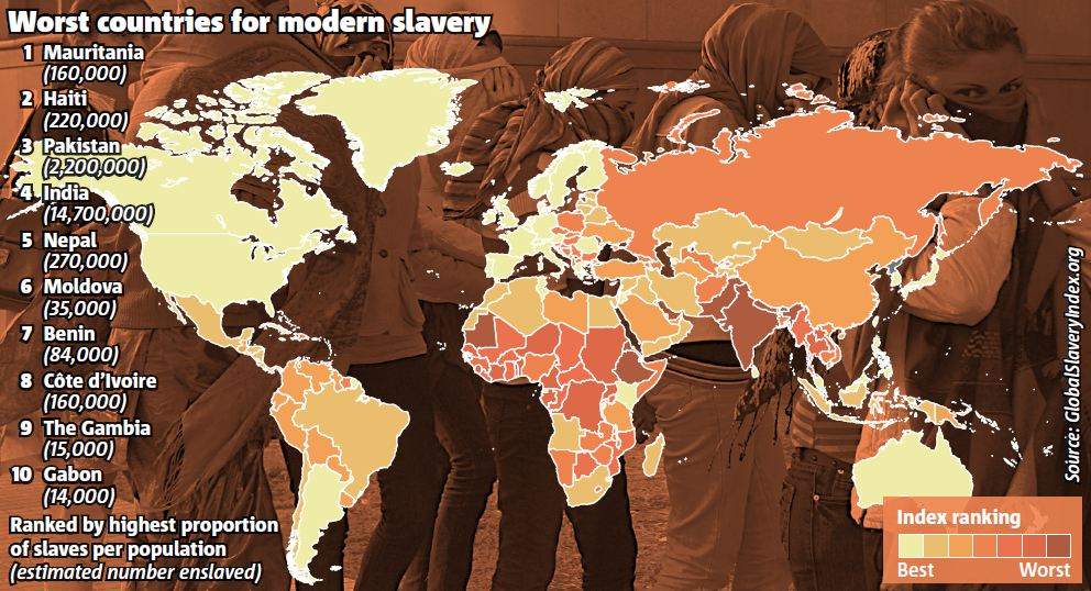 A stain on humanity: 29million slaves worldwide