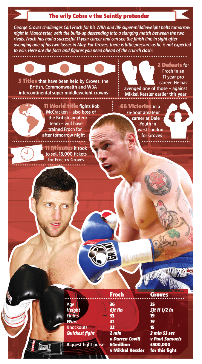 Carl Froch and George Groves go head-to-head on Saturday