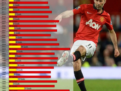 Which was Ryan Giggs' most prolific Manchester United season?