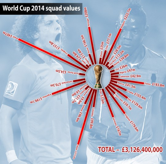 World Cup squad values graph 02.jpg
