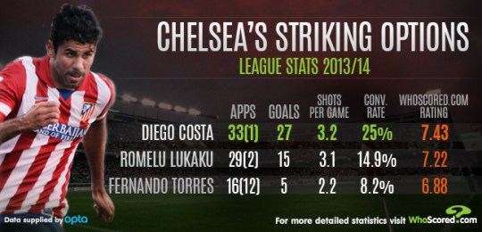 da701a497 Torres also takes considerably fewer shots per game than Costa and Lukaku,  who are very evenly matched in this department.