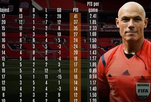 Howard Webb match stats revealed – but did Manchester United really profit most when he was in charge?
