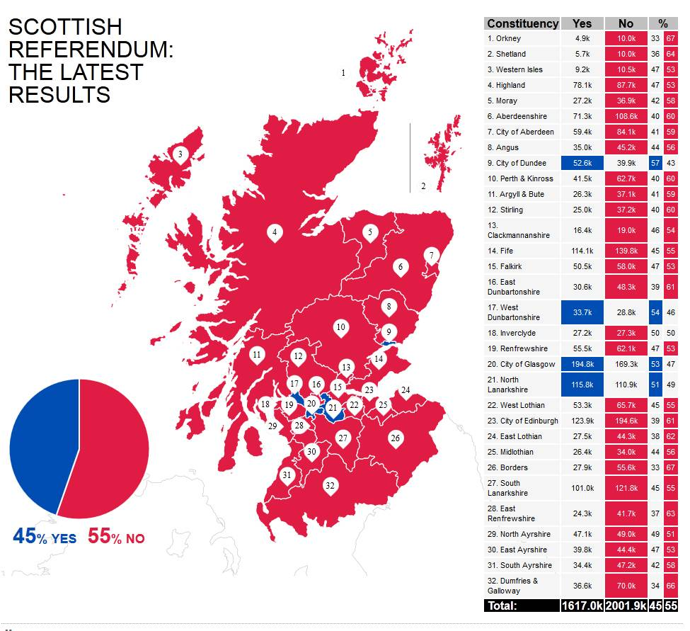The final score: How each of Scotland's regions voted in the referendum on independence