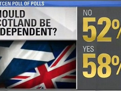 Someone at CNN is rubbish at maths: News channel adds Scottish independence poll up to 110 per cent