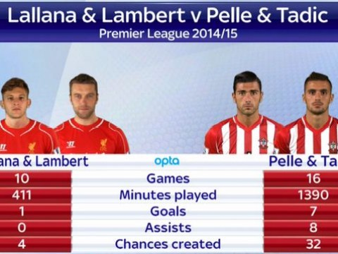 Stats show how much Southampton have done Liverpool in the transfer market