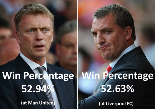 (FILE PHOTO - EDITORS NOTE: COMPOSITE OF TWO IMAGES - Image Numbers 177996038 (L) and 150795011) In this composite image a comparison has been made between David Moyes, Manger of Manchester United and Brendan Rogers, Manager of Liverpool FC. The Premier League match between Liverpool FC and Manchester United takes place on September 1, 2013 at Anfield, Liverpool, England.    *** LEFT IMAGE***  MANCHESTER, ENGLAND - AUGUST 26: Manchester United Manager David Moyes looks on prior to the Barclays Premier League match between Manchester United and Chelsea at Old Trafford on August 26, 2013 in Manchester, England. (Photo by Alex Livesey/Getty Images)   ***RIGHT IMAGE*** LIVERPOOL, ENGLAND - AUGUST 26: Liverpool Manager Brendan Rogers looks on prior to the Barclays Premier League match between Liverpool and Manchester City at Anfield on August 26, 2012 in Liverpool, England. (Photo by Michael Regan/Getty Images)