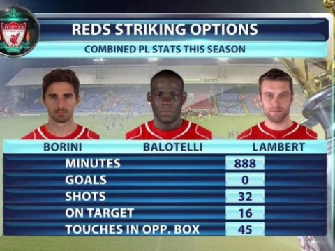 Statistics show just how bad Liverpool's strikers have been in the Premier League this season