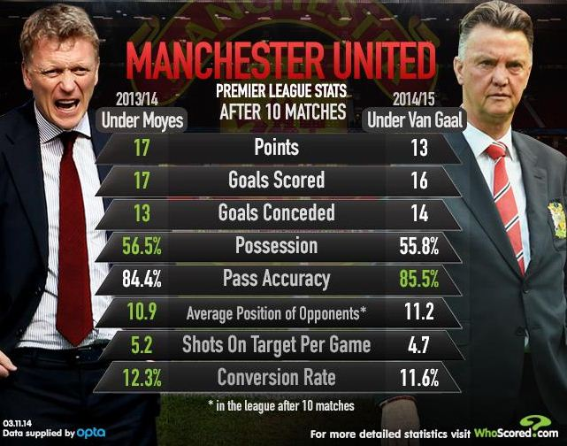 Manchester United News: Stats Show That Louis Van Gaal Is