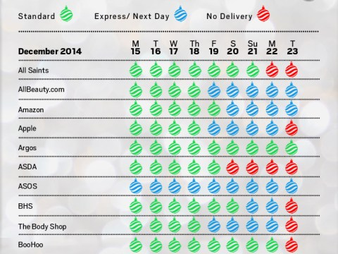 Christmas delivery deadline 2014 – get your orders in or forget it