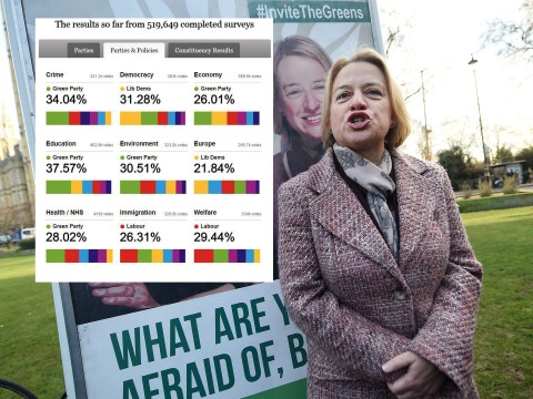 Greens would be party of government in 2015 if election was only voted for on policies – survey