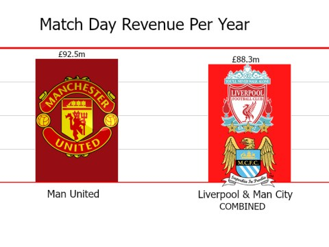 Manchester United earn more match day revenue than Manchester City and Liverpool COMBINED