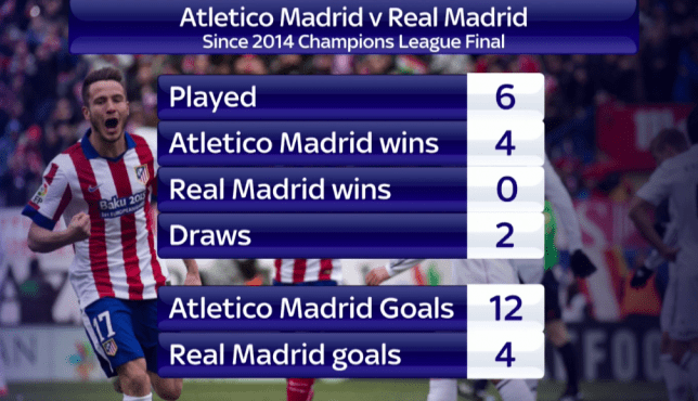 Since the 2014 Champions League Final, Atletico are unbeaten against their cross-city rivals (Picture: Twitter / @SkySportsNewsHQ)