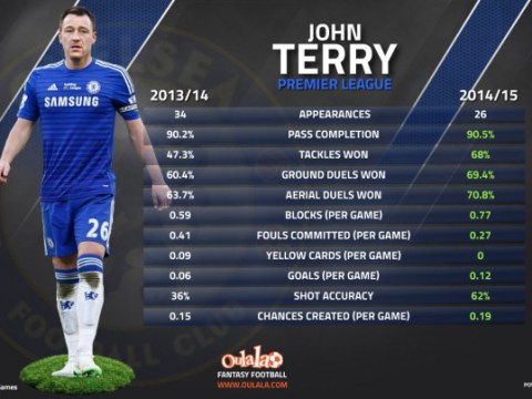Stats prove Chelsea captain John Terry has improved in every department since last season