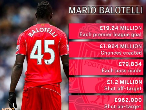 Mario Balotelli has cost Liverpool £19.24m for each league goal and nearly £2m per chance created