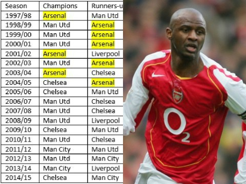 This stat shows Arsenal selling Patrick Vieira was Arsene Wenger's biggest mistake…