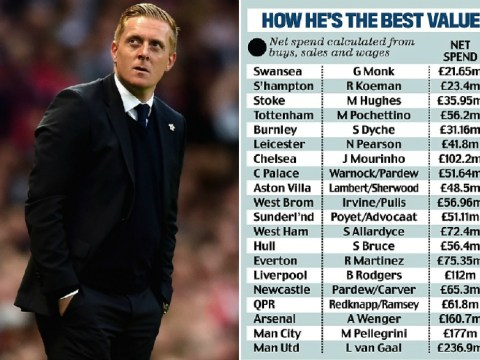 Forget Chelsea's Jose Mourinho! This stat proves Swansea's Garry Monk should be LMA Manager of the Year