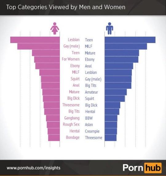 That percentage watch porn of women