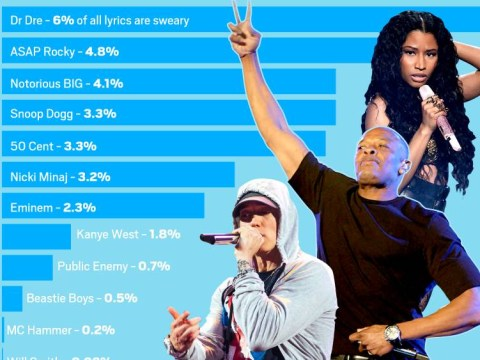Who's the most potty-mouthed rapper in the world? Apparently it's Dr Dre…