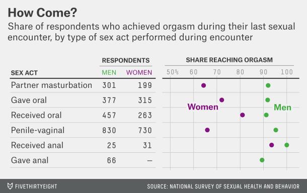 Uk anal sex survey