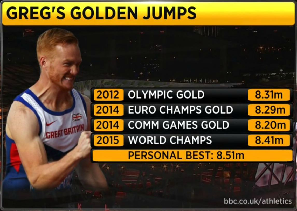 Greg Rutherford makes history with long jump gold at World Athletics Championships