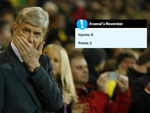 Arsenal have picked up more injuries than points in November