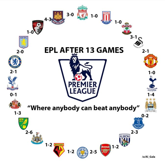 Incredible graphic proves that Premier League is most competitive in the world