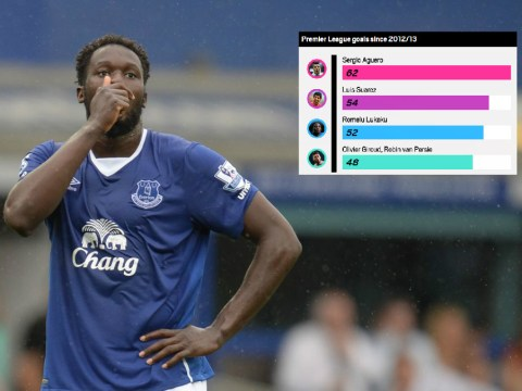 Romelu Lukaku's incredible stats for Everton show how wrong Chelsea were to sell the Belgium striker