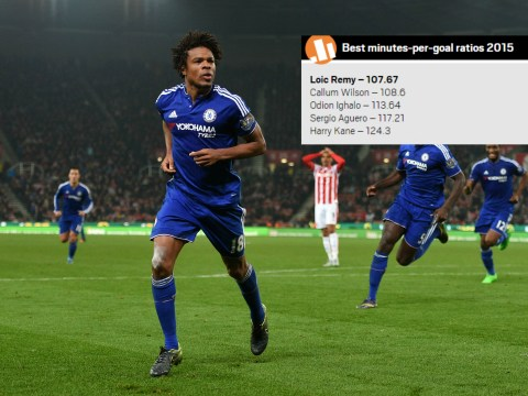 Chelsea's Loic Remy had 2015's best minutes-per-goal ratio, stats show