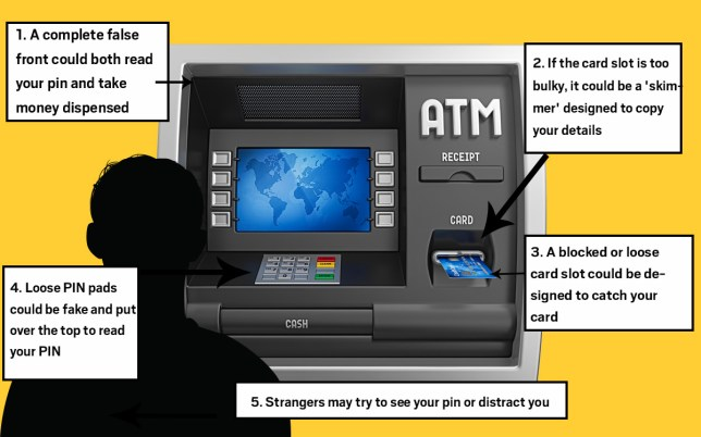 How to work out if cash machine is dodgy