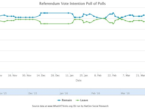 EU referendum polls: Round-up of all polling data over the last nine months