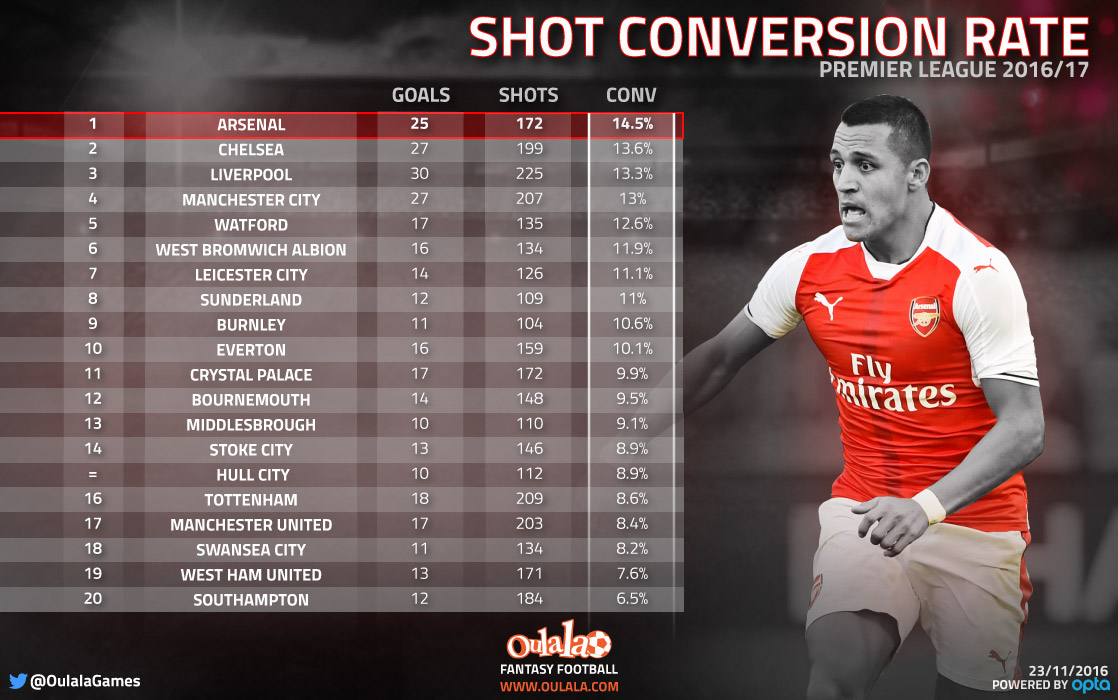 Arsenal top, Tottenham 16th and Manchester United 17th – an alternative Premier League table