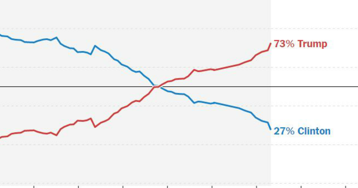 Is Donald Trump winning? US election polls and odds show dramatic change