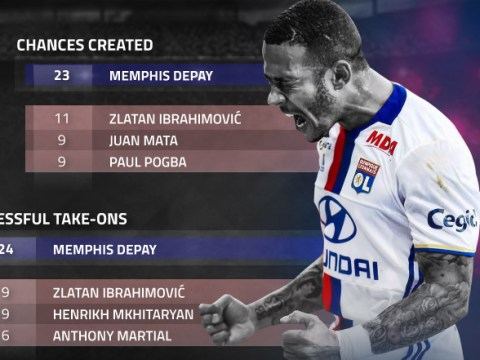 Memphis Depay is totally outperforming his old Manchester United team-mates