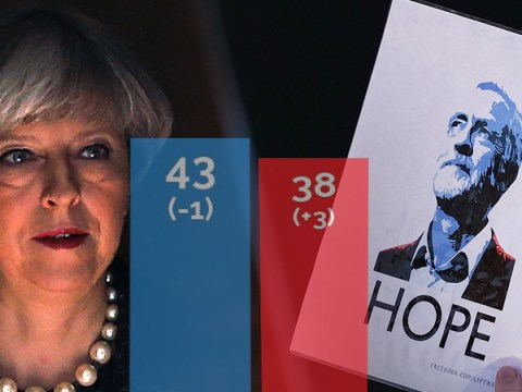 Labour just five points behind Tories in the polls as campaigning re-starts