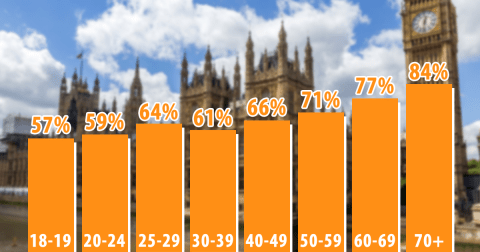 Voters with higher levels of education were more likely to vote Labour