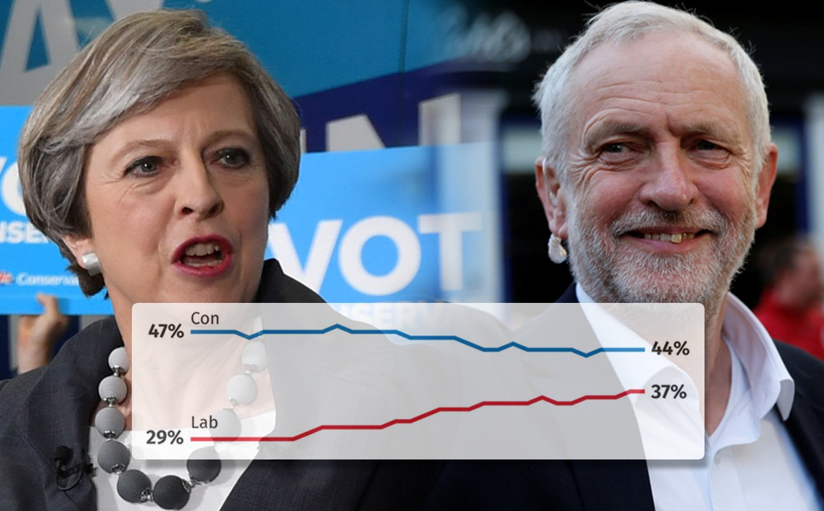 Tories set to win by slim majority show polls on day before election