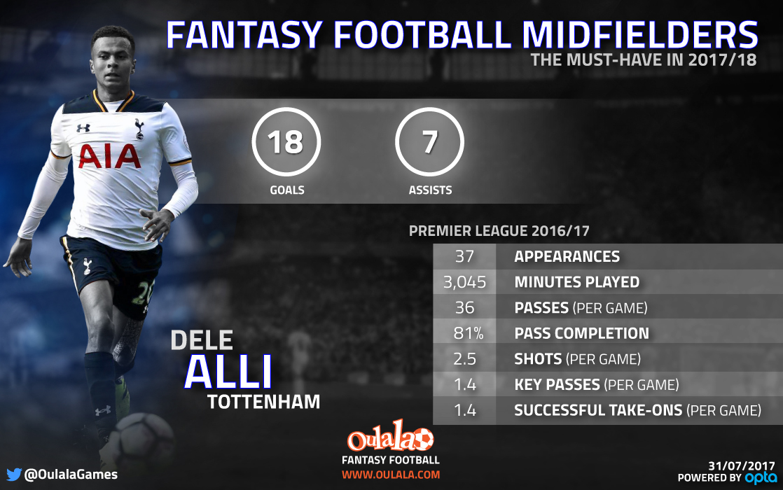 Fantasy Football tips: Why Dele Alli is a must but Mohamed Salah is a risk in midfield