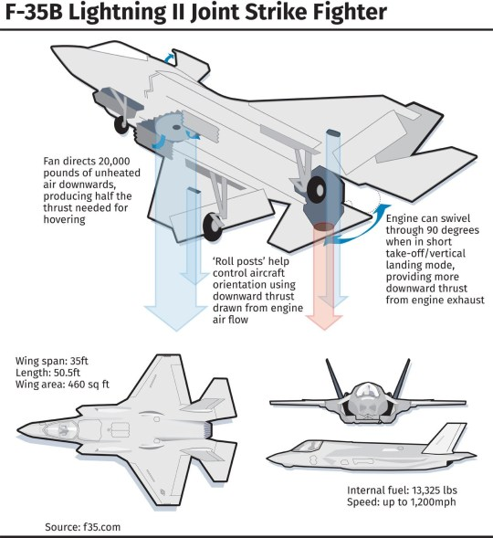 Britain's new £9,000,000,000 F-35 stealth fighters to arrive
