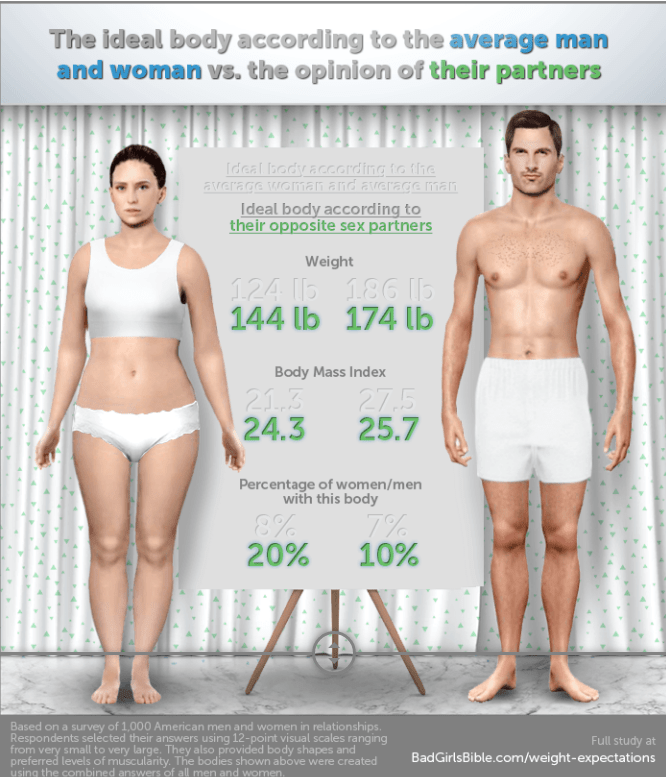 What Do Men Like Most About Women