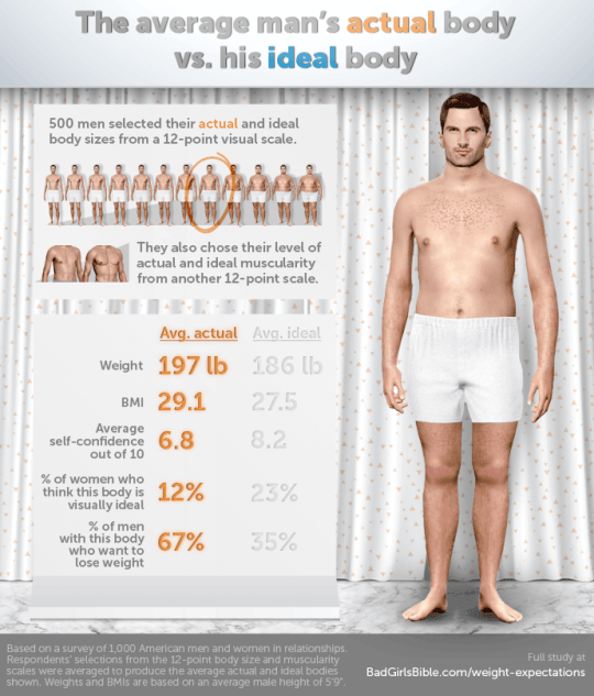 8f10358be This is what the  perfect body  looks like according to men and ...
