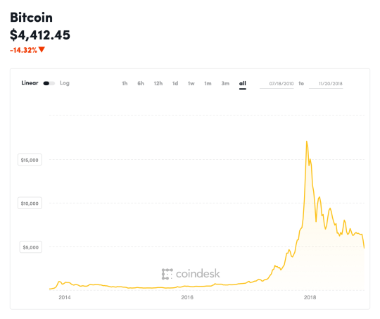 how much are bitcoin shares worth
