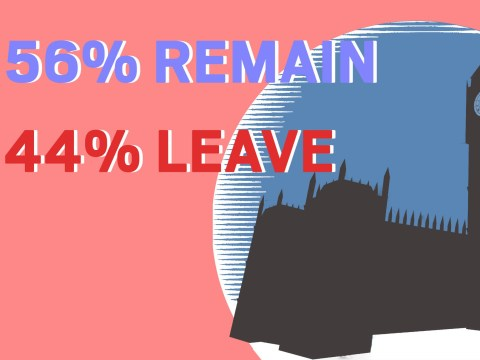 Second referendum would be 56% remain 44% leave, new poll reveals