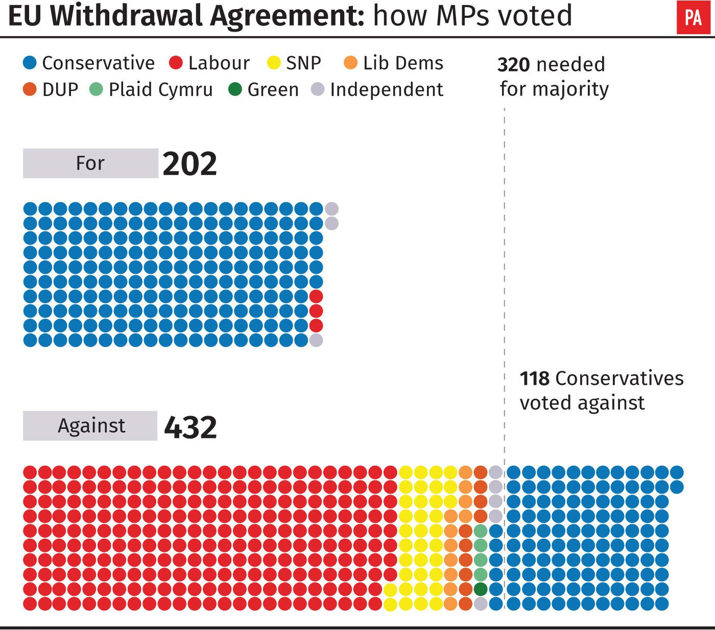 EU Withdrawal Agreement: how MPs voted. See story POLITICS Brexit. Infographic from PA Graphics