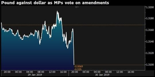 Pound Value after Brexit amendments vote